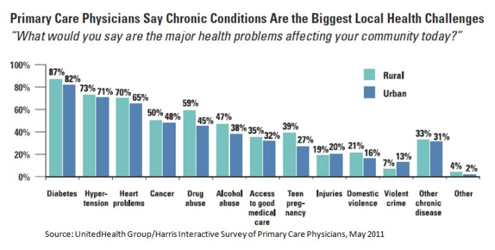 Chronic Conditions Are Biggest Health Challenge