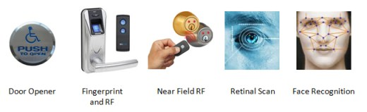 Keyless Door Locks, Keyless Entry Systems