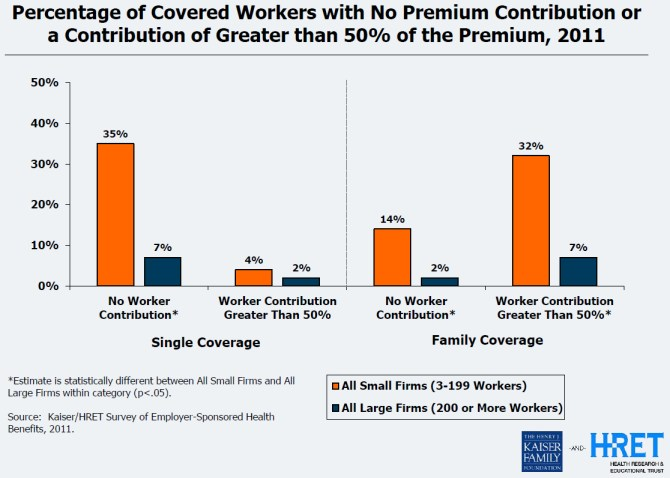 percentage of workers with no employer health insurance or paying more than 50% of premiums