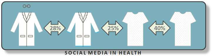Simplified graphic of social media in health