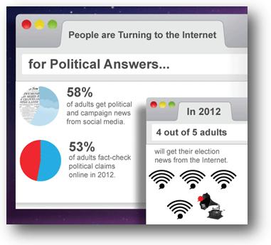 Social Media In Politics - an Infographic