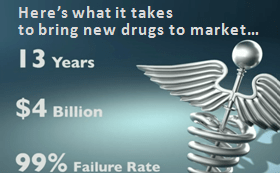 It takes an average of 13 years and $4 billion to bring new drugs to market, and 99% of them fail.
