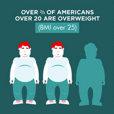 Over two thirds of American adults are overweight.