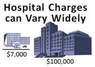 Hospital Charges can vary widely