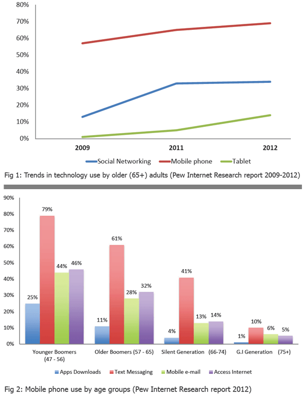 New Era of Connected Aging - Figures 1 & 2