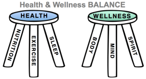 Of the 4 paths to end of life, the least expensive is Health and Wellness BALANCE.