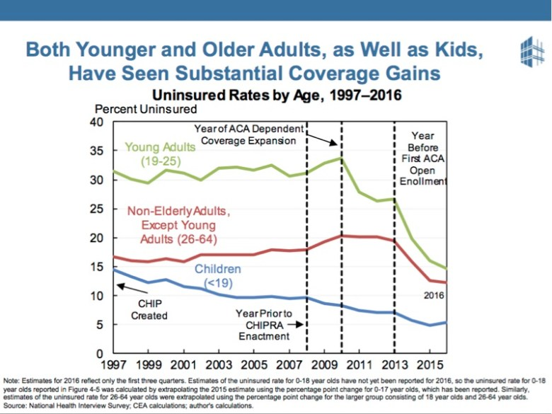 People Like the ACA because both young and old benefit