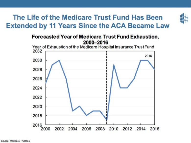 People like the ACA but may not know that it has extended the Medicare Trust fund by 11 years.