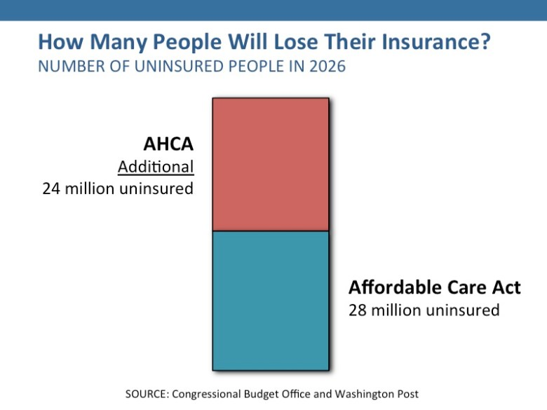 People like the ACA but don't like the AHCA, because tens of millions would lose health care, and tens of thousands would die as a result.
