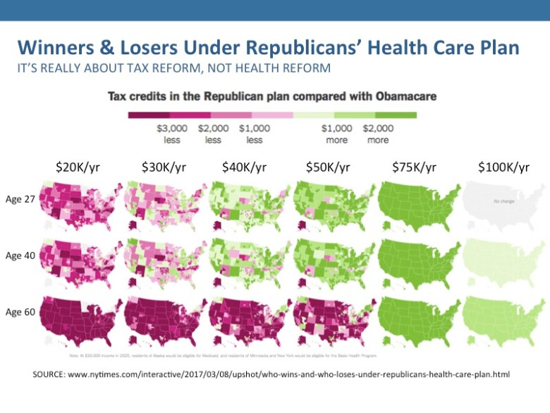 People like the ACA but not the Republicans AHCA, because they see it as tax reform rather than health reform.