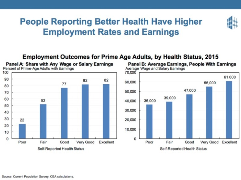 People like the ACA and know that their health effects their earning capacity.
