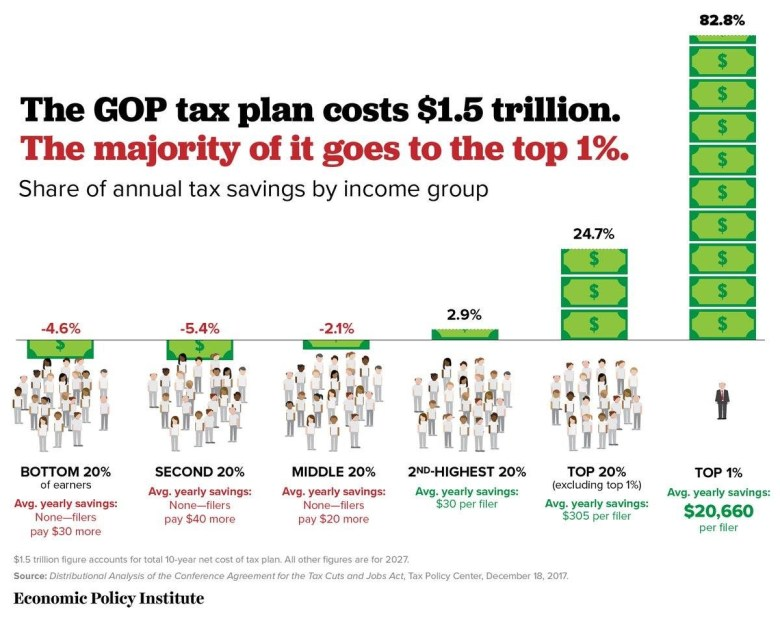 Republican Tax plan mostly benefits the rich