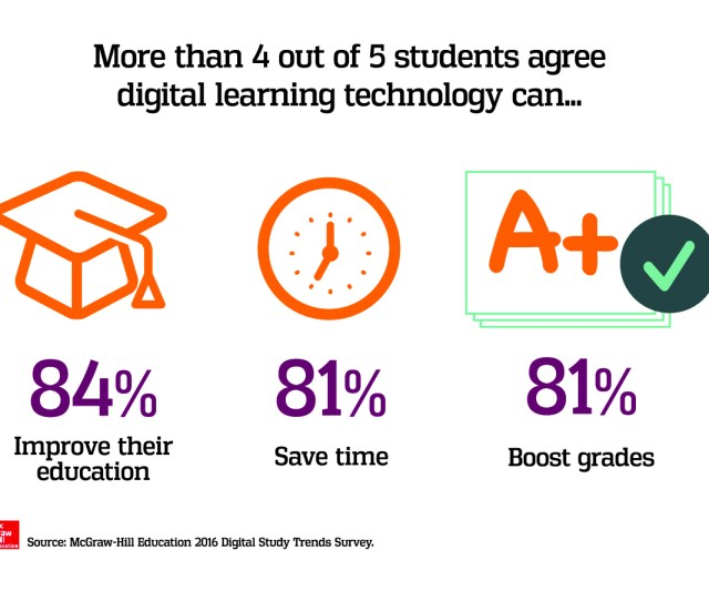 Today Learning Science Company Mcgraw Hill Education Released The Findings Of Its 2016 Digital Study Trends Survey The Latest Edition Of An Annual Report