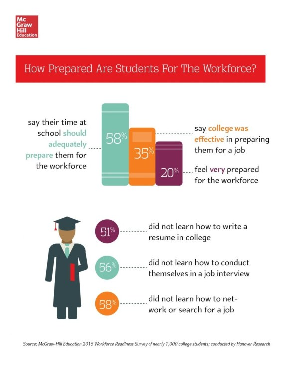 Mcgraw-hill Education 2015 Workforce Readiness Survey