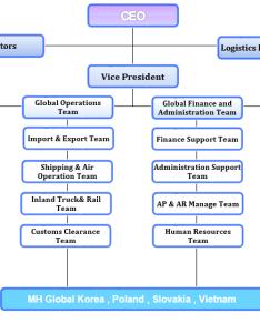 also organization chart rh mhglb