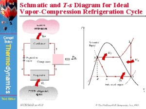 Schmatic and Ts Diagram for Ideal VaporCompression