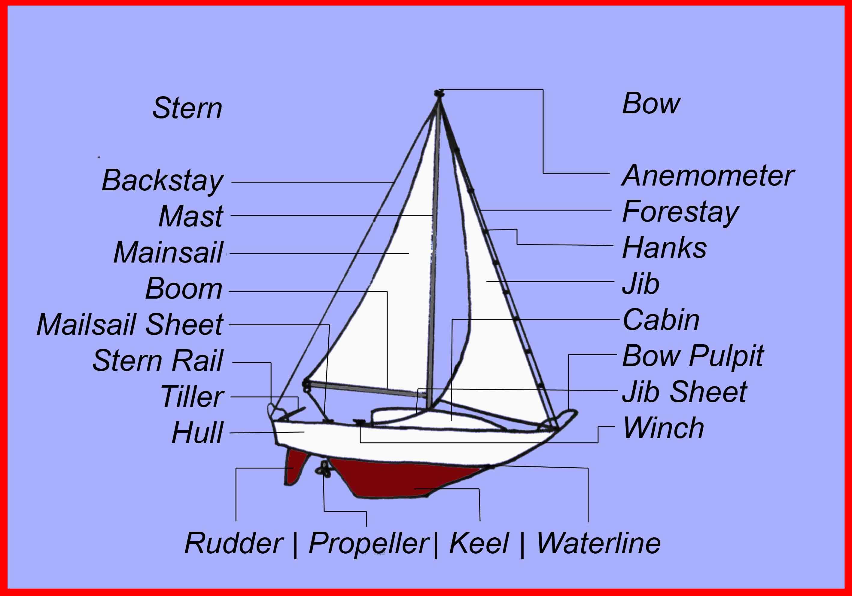 labeled ship diagram 2016 ford focus alternator wiring hull bing images