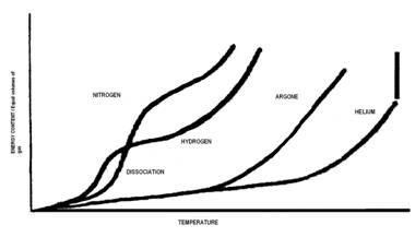 Ionization: Ionization Energy Joules
