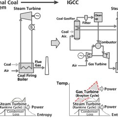 Simple Cycle Power Plant Diagram Jeep Jk Radio Wiring Integrated Coal Gasification Combined Igcc Plants High Generation Efficiency Comparison Between The And