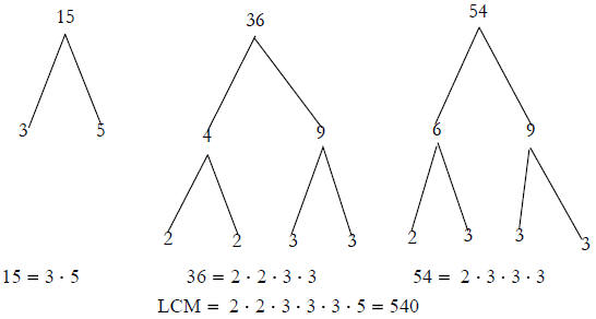 MATH 095 Chapter 1 Review Solutions