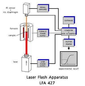 Laser Flash Thermal Diffusivity Tester