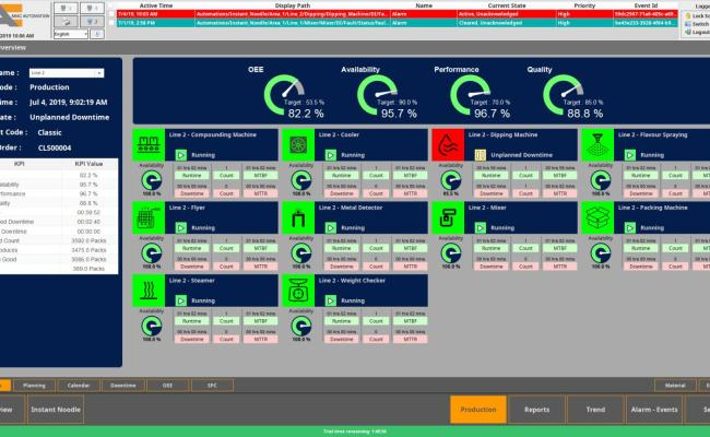 Mes Oee Track And Trace Miac Automation