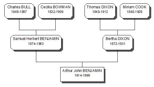 3 generation Benjamin family