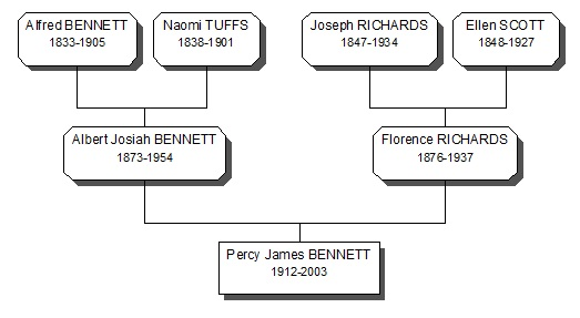 Bennett Family History research
