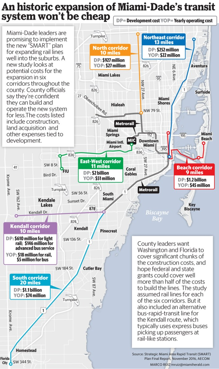 running miami-dade's dream rail system could cost $1 million