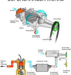 supercharged engine diagram wiring diagram imp engine supercharger diagram [ 900 x 1024 Pixel ]