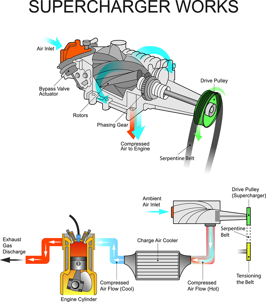 hight resolution of supercharged engine diagram wiring diagram imp engine supercharger diagram