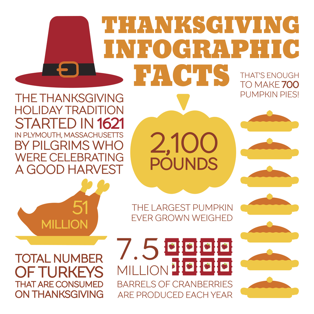5 Reasons Why Thanksgiving Is Special Especially At Miami