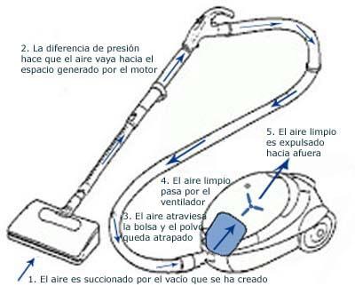 Descubre cómo funciona una aspiradora (incluye infografía