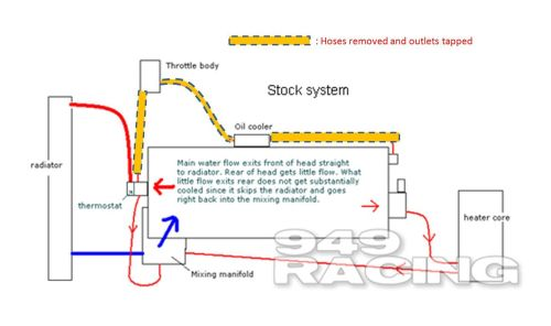 small resolution of yet another coolant bypass suggestion is it safe 80 coolant reroute e4f834f81959322990c081155fc0eca0dd2aa4b8 jpg