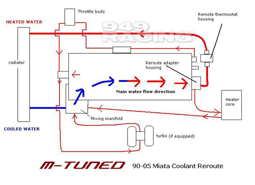 plumbing manifold diagram of bicep tendon and biceps miata cooling system thread - turbo forum boost cars, acquire cats.