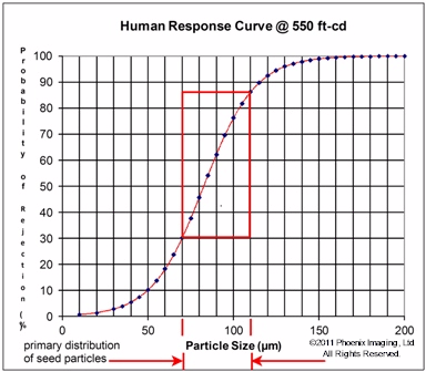 Human Response Curve at 550 foot-candle light intensity in