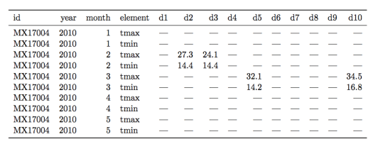 Figure 2.  A messy weather dataset.  Not all columns are shown for the sake of clarity.
