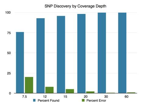 sequencing depth
