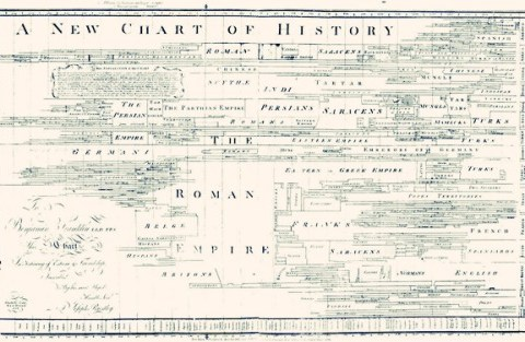 A New Chart of History - Joseph Priestley, 1769