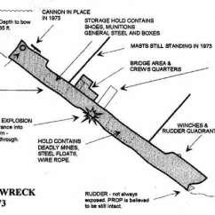 Scuba Gear Diagram 7 Pin Caravan Socket Wiring Michael Mcfadyen S Diving Web Site A Of The Wreck As It Looked In 1973 Courtesy Fritz Herscheid