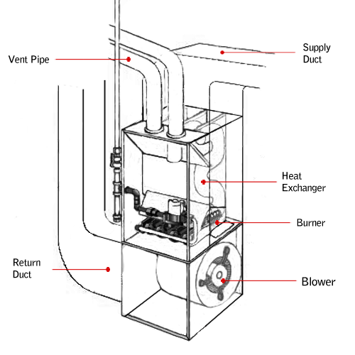 High Efficiency Furnace Venting Requirements