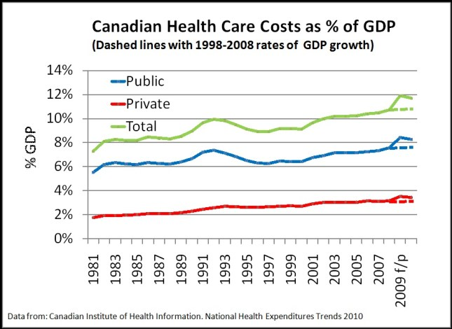 Line chart: Canadian Health Care Costs as % of GDP, 1980-2010. Described in detail below.