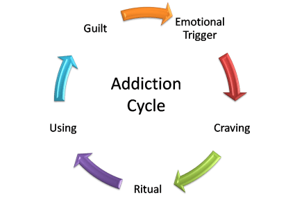 Drugs Don't Cause Addiction Video - Providence Life Coach and Reiki Counselor - Cycle-of-Addiction - sex addiction