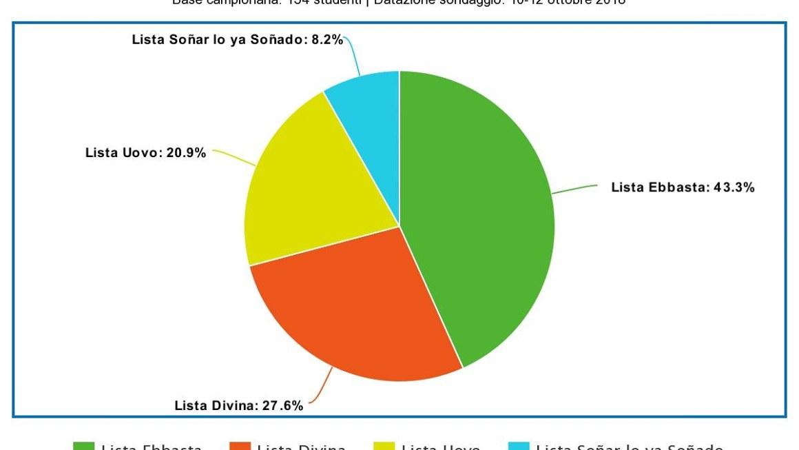 Risultati sondaggi: Lista Ebbasta sopra tutti con il 43,3%