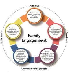 family engagement encompassing families providers community supports and educators [ 944 x 958 Pixel ]
