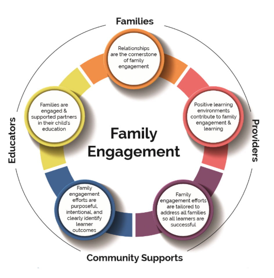 hight resolution of family engagement encompassing families providers community supports and educators