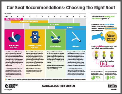 Car Seat Regulations  Michigan