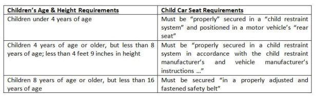 Senate Votes To Change Michigan S Child Car Seat Law