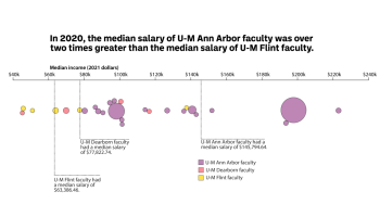 In 2020, the median salary of U-M Ann Arbor faculty was over two times greater than the median salary of U-M Flint faculty.