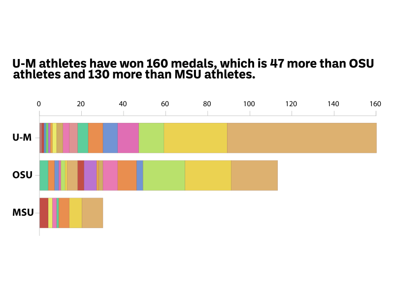 U-M athletes have won 160 medals, which is 47 more than OSU athletes and 130 more than MSU athletes.